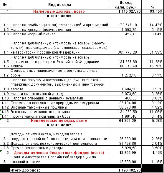 Структура доходов консолидированного бюджета рф в